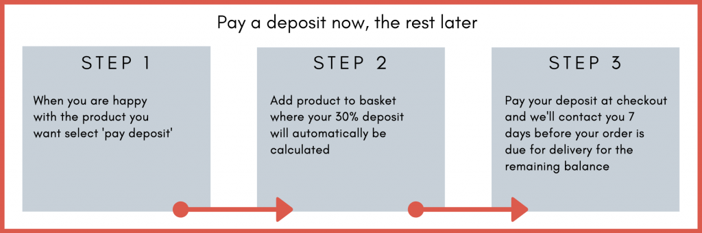 Paying a deposit with Abitare UK