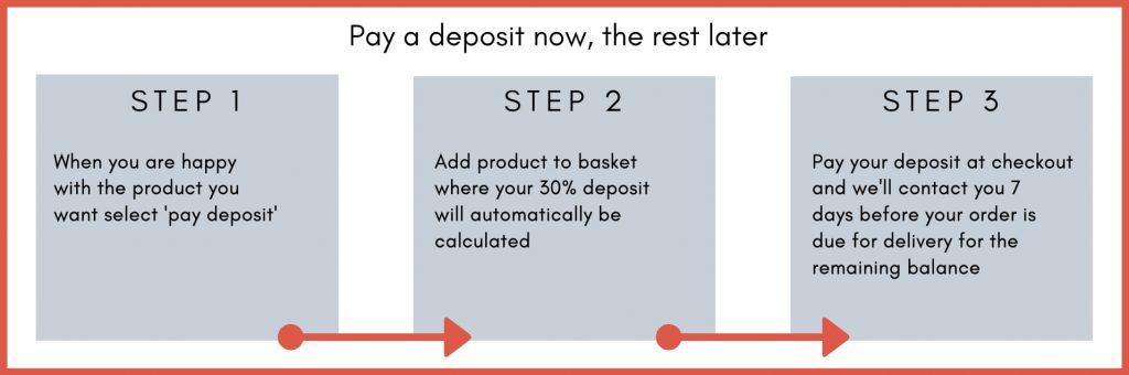 Abitare Pay A Deposit
